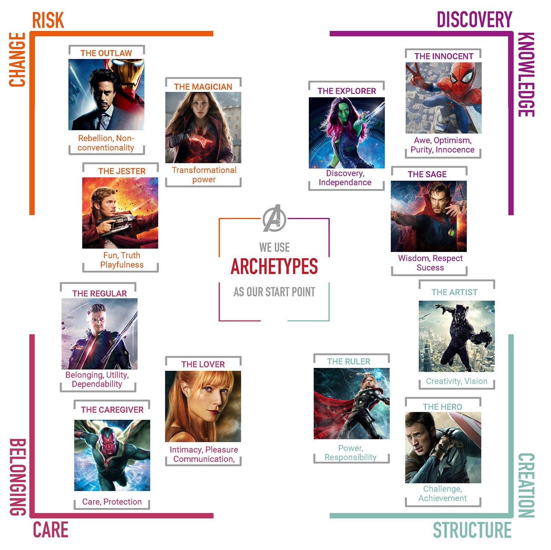 Brand-Archetypes-Diagram---Avengers Endgame